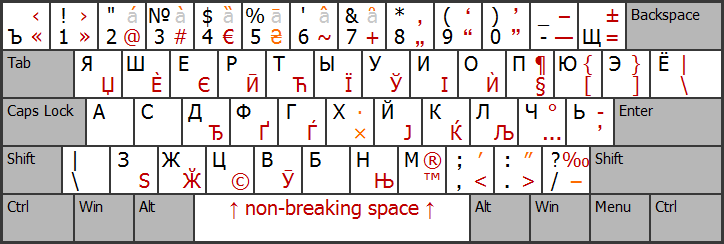 Keyboard Layout Charts